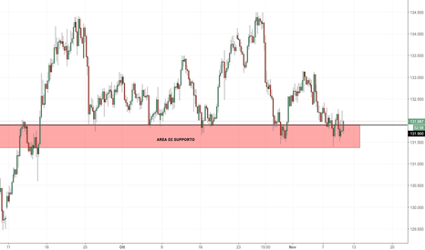 EURJPY: EUR/JPY: supporto fondamentale in area 131.900