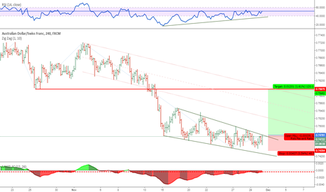 AUDCHF: LONG OPPORTUNITY