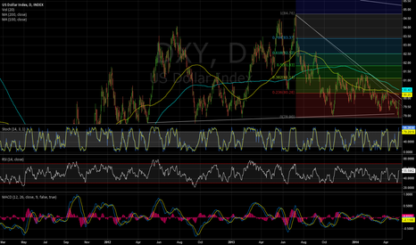 DXY: DXY: False downside break and reversal? - Signals a higher US$?