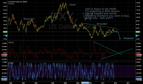 DXY: !!!! USD in trouble !!!!