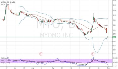 MYO: Possible Morning Star