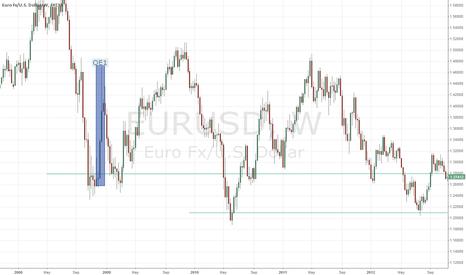 EURUSD: EURUSD Weekly - QE relationship