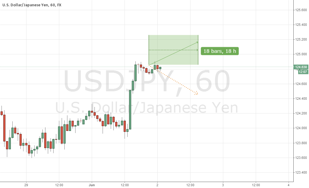 USDJPY, DAILY (with Length of Bullish) CUT LOSS
