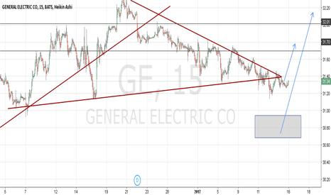 GE: General electric co GE