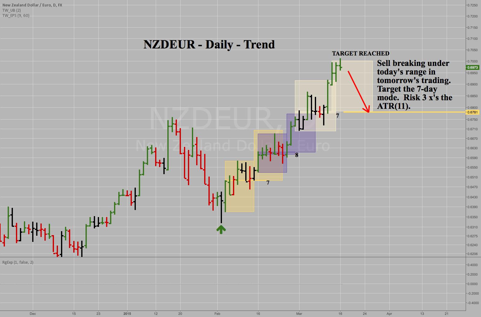 NZDEUR - Daily - Aggressive Short Sale