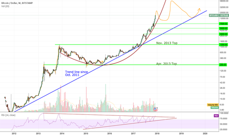 BTCUSD: Bitcoin repeating history. 2018 is the new 2013.