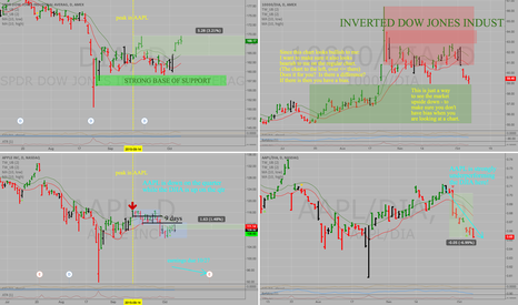 AAPL: Inverting the chart to avoid bias in trade selection