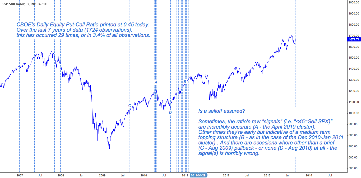 The Equity Put-Call Ratio Closed at .45 today. What Comes Next?