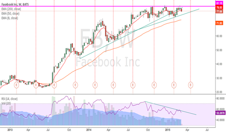 FB: ascending triangle weekly