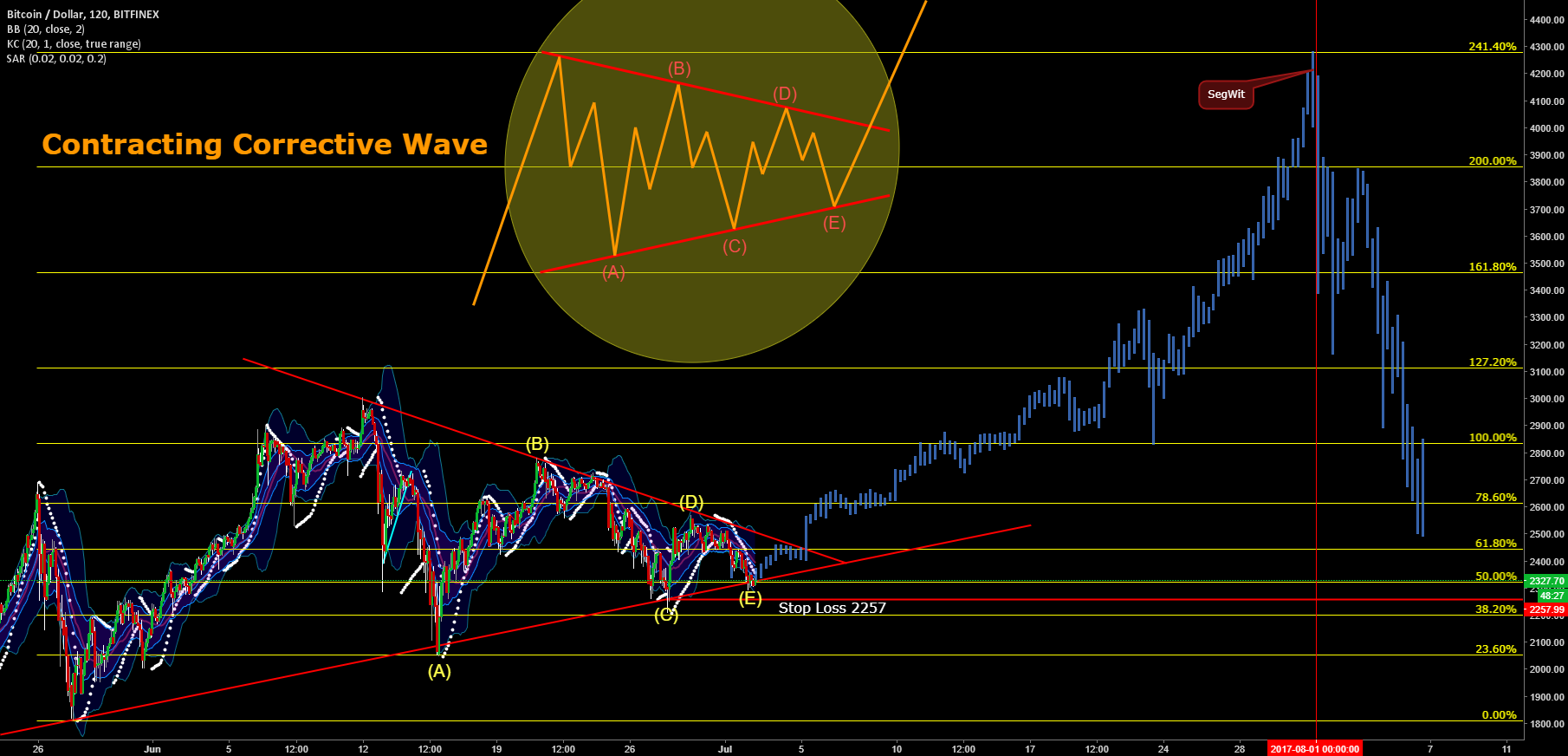 Bitcoin Megabull: Contracting Corrective Wave