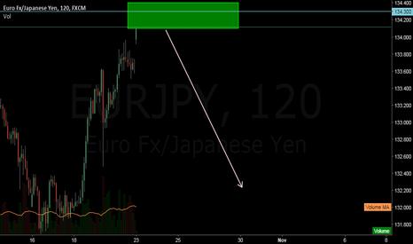EURJPY: EURJPY SELL possibility
