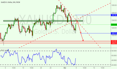 XAUUSD: There is a downward trend line for gold.