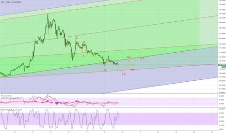 BTGUSD: BTG/USD Bitfinex - Inverted Elliot Wave