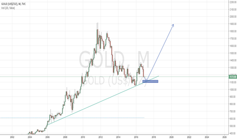GOLD: I will buy Gold around 1100