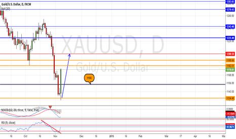 XAUUSD: Short-term trade for gold.