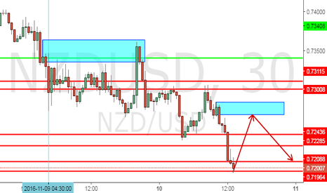 NZDUSD: Looking for a short on NZDUSD