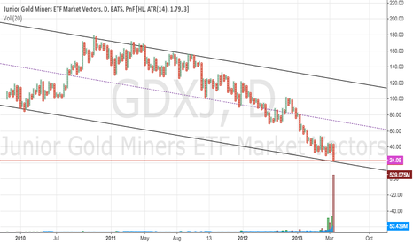 GDXJ: Junior Gold Miners ETF poised for a rally