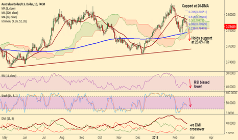 AUDUSD: AUD/USD recovery capped below 0.79, good to go short on rallies