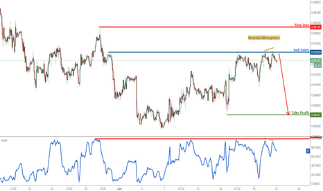 USDCHF: USDCHF right on selling area, remain bearish