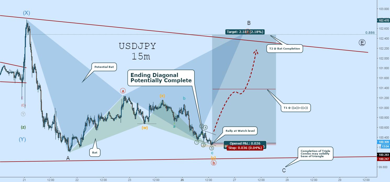USDJPY Long:  Ending Diagonal in Watch Zone