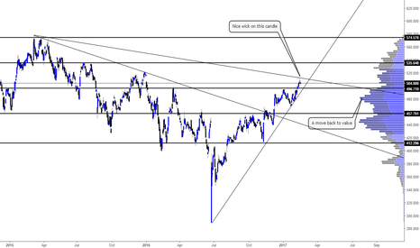 AV.: Short term short, long on the pullback #AVIVA #FTSE #UKSHARES