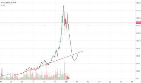 BTCUSD: Is the Bitcoin bubble about to burst?