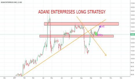 ADANIENT: ADANI ENTERPRISES LONG STRATEGY