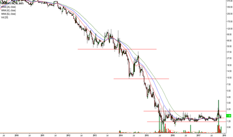 WPCS: More Volume at the bottom