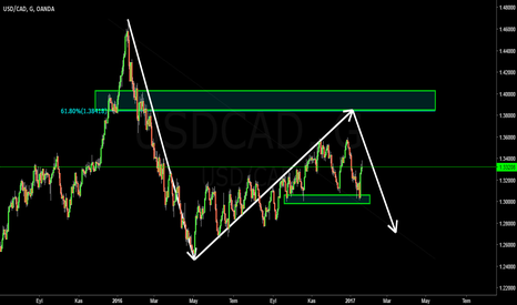 USDCAD: usdcad daily idea
