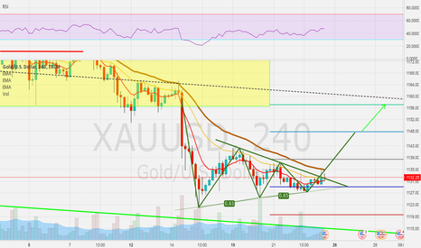XAUUSD: Three Drives