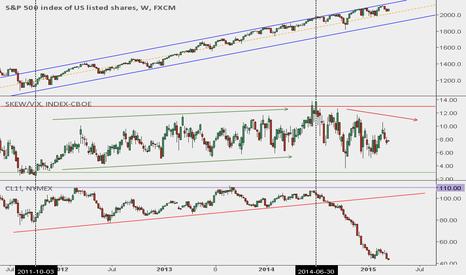SPX500: US Equity Markets Artificial Lift