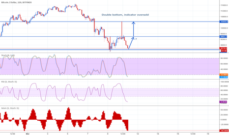 BTCUSD: Double bottom, the right now ?