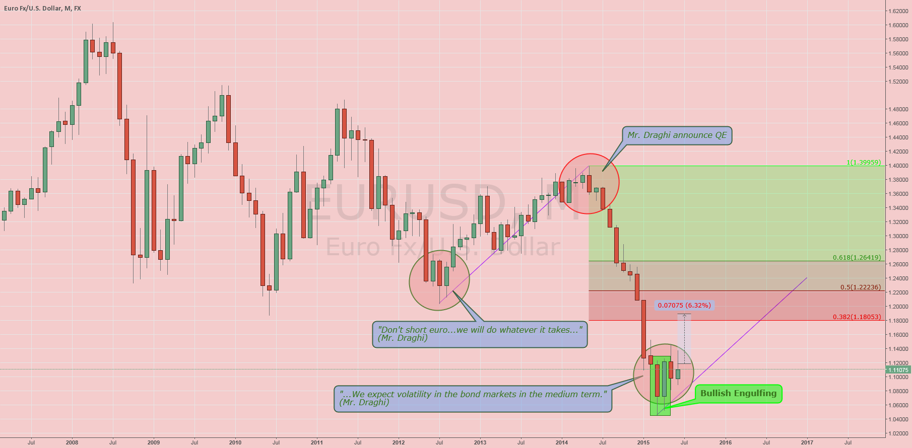 $EURUSD: Monthly Analysis