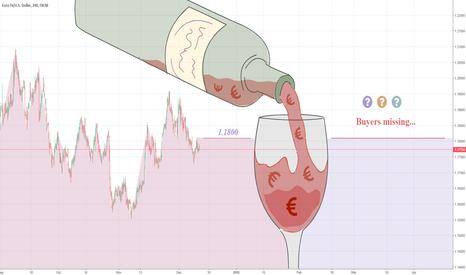 EURUSD: EURUSD – cannot find buyers above 1.1800