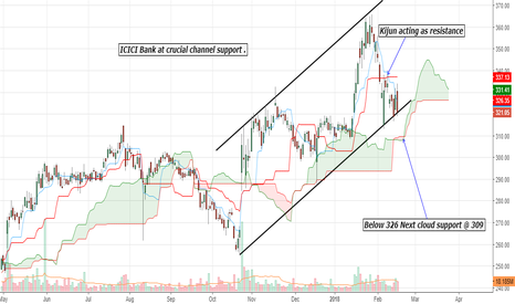 ICICIBANK: Icici Bank : Price action and Ichimoku Analysis