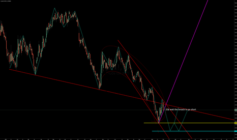 CL1!: wahit the breack to go short
