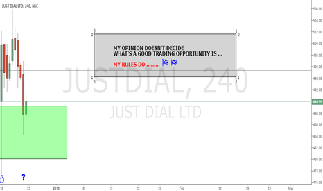 JUSTDIAL: DO A RULE-BASED TRADING ......