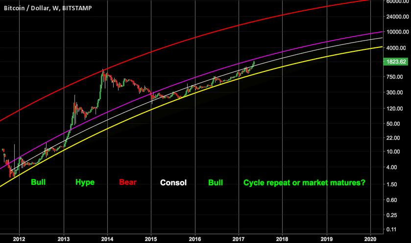 Bitcoin Long Term Trend Analysis.. A near term clue?