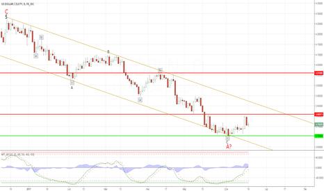 USDPLN: USD/PLN poniżej kluczowego poziomu