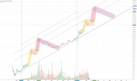 BTCUSD: To see the future we need to look at the past. New bubble cycle