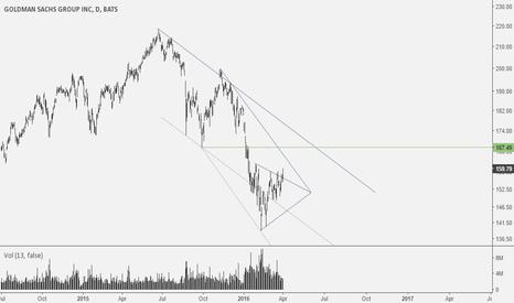 GS: GS: H&S bottom