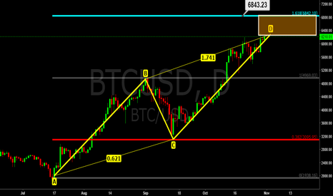 BTCUSD: Bitcoin Near end of AB=CD pattern, Watching price action closely