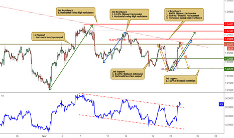 EURUSD: EURUSD testing both its resistance and support!