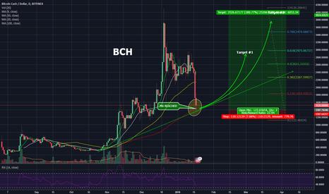 BCHUSD: BCH 180% 30-60 DAYS