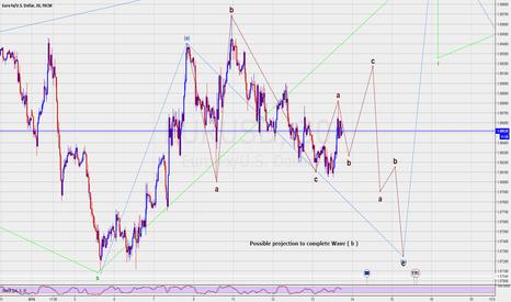 EURUSD: Elliott wave short term projections on EURUSD .. 30 mins chart
