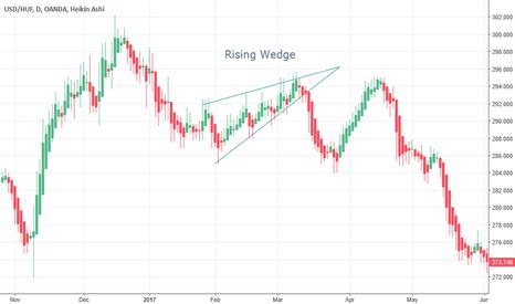 USDHUF: Rising Wedge Forex USDHUF