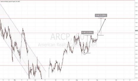 ARCP: ARCP measured move