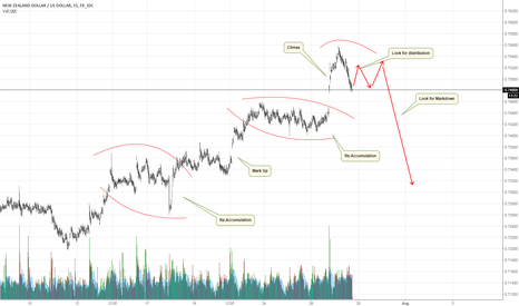 NZDUSD: NZDUSD Short-term Market Maker Behaviour