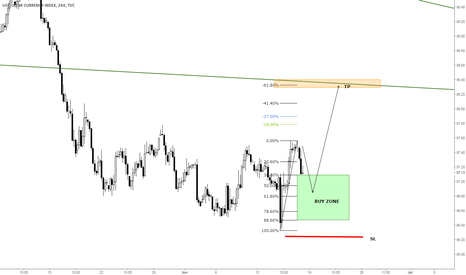 DXY: DXY - Buy Zone