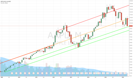 AAPL: Apple Buy Targets